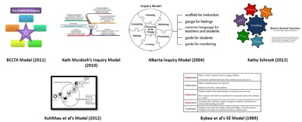 Models sourced in articles (authors noted below graphic)